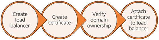 HTTPS-Prozessübersicht