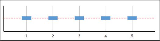 Missing data graph C.