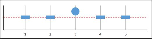 Missing data graph E.