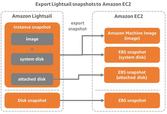 Exporting Lightsail snapshots to Amazon EC2.