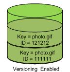 Bucket versioning enabled