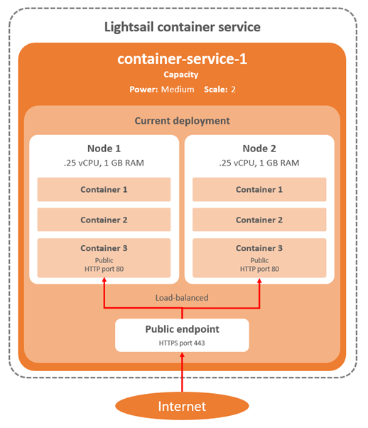 Lighstail container service diagram