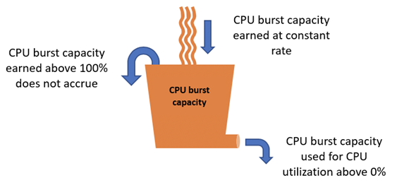 CPU burst capacity accrual and consumption