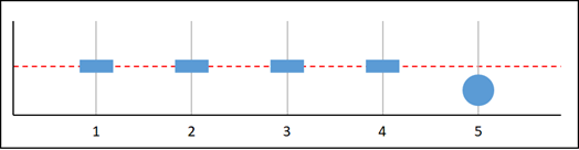 Missing data graph I.