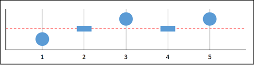 Missing data graph F.