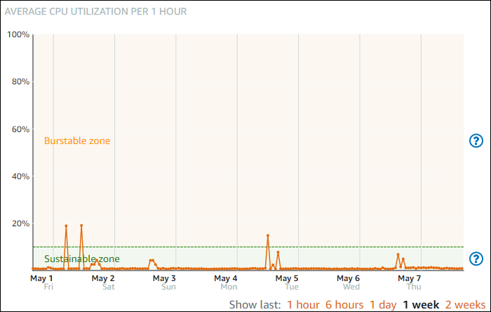 Sustainable and burstable zones on the CPU utilization graph