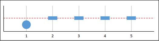 Missing data graph B.
