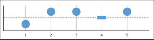 Missing data graph D.