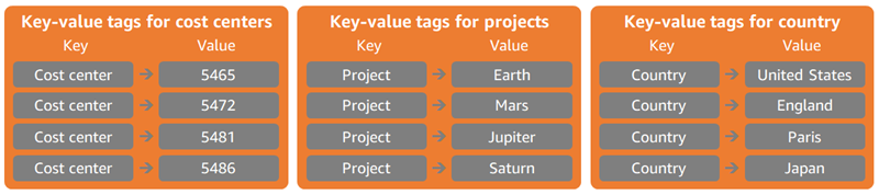 Key-value tags for cost allocation.