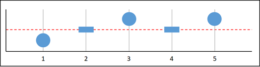 Missing data graph A.