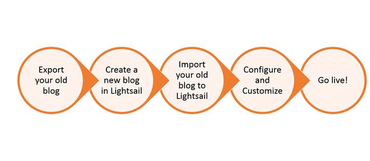 Información general del proceso para convertir el blog de WordPress existente a Amazon Lightsail