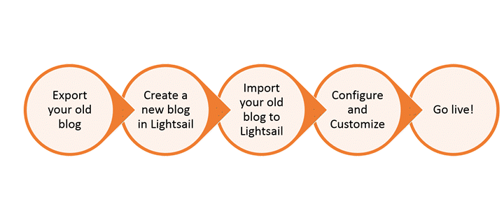 既存のWordPressブログを に変換するプロセスの概要 Amazon Lightsail
