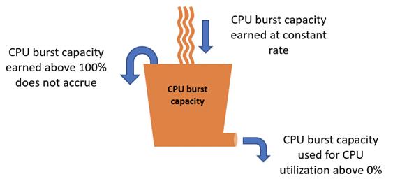 CPU 버스트 용량 누적 및 소비