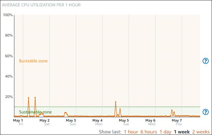 CPU 사용률 그래프의 지속 가능 영역 및 버스트 가능 영역